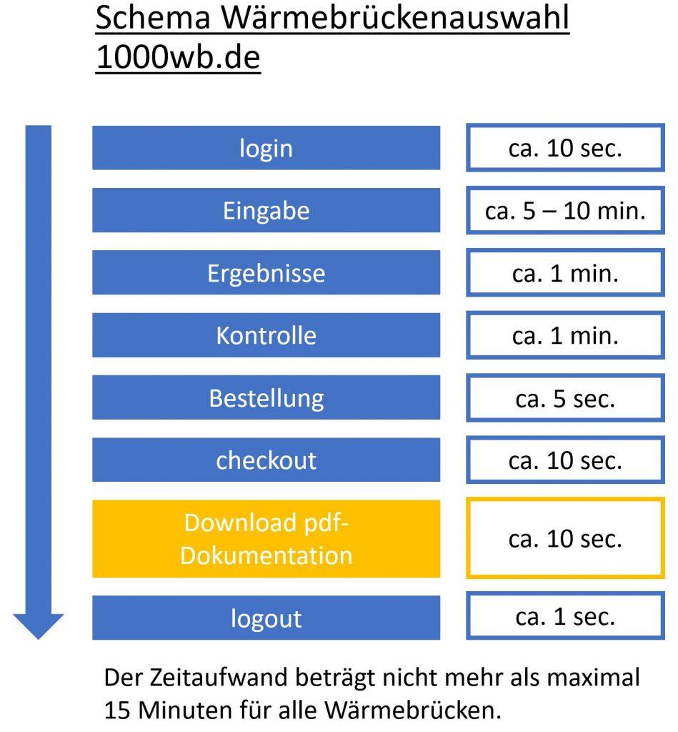 Schema Zeitaufwand 1000wb.de