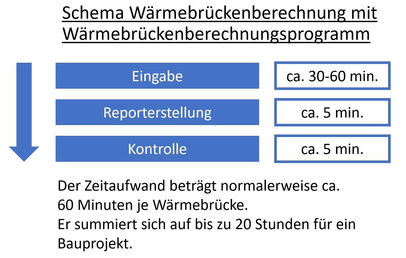 Schema Zeitaufwand Wärmebrückenberechnungsprogramm